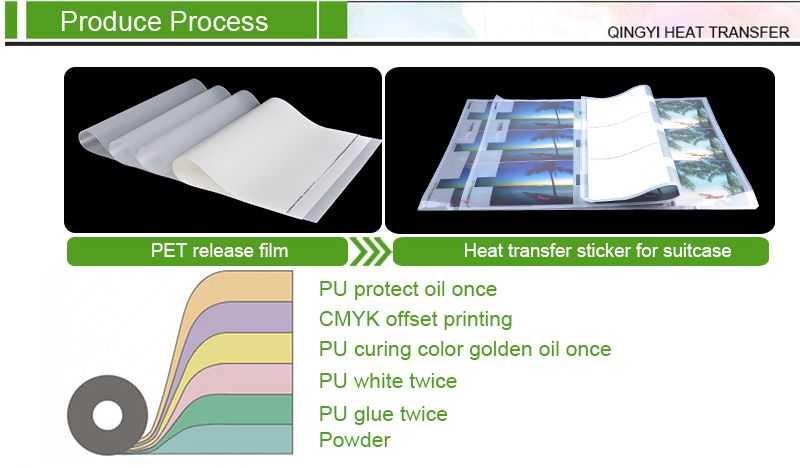 Heat Transfer Label Process